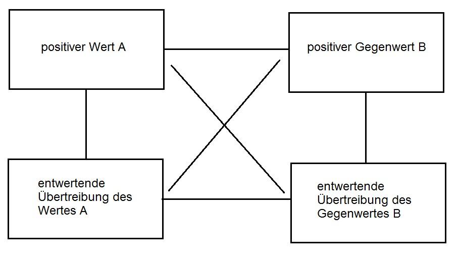 Wertequadrat neutral